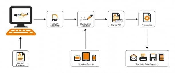 Software Signotec captura de firma signoSign/2